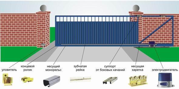 Автоматическая система открывания распашных ворот